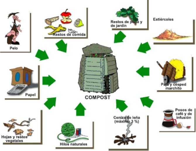Materiales para hacer compost – Huerto de Urbano: